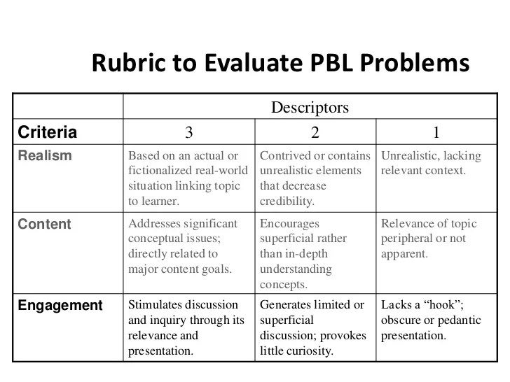 pbl rubric - Jolivibramusic - rubrics for project based learning