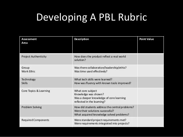 magnificent pbl rubric template image collection resume ideas project based rubric