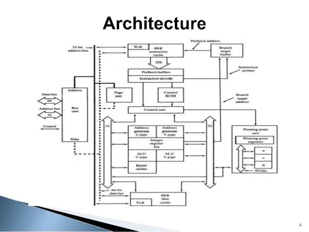 pentium 4 architecture block diagram