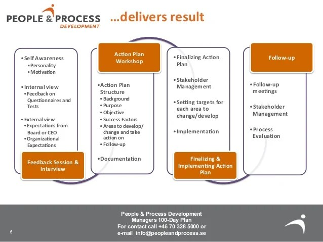 Sample Strategic Plan Tools For Business The 100 Day Plan For Managers In Transition By People