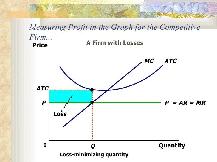 profit loss graph