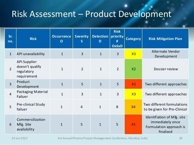 project management risk assessment - Josemulinohouse