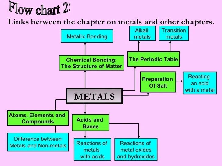 properties of metals - Holaklonec