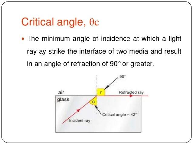 Optical Fiber And Laser