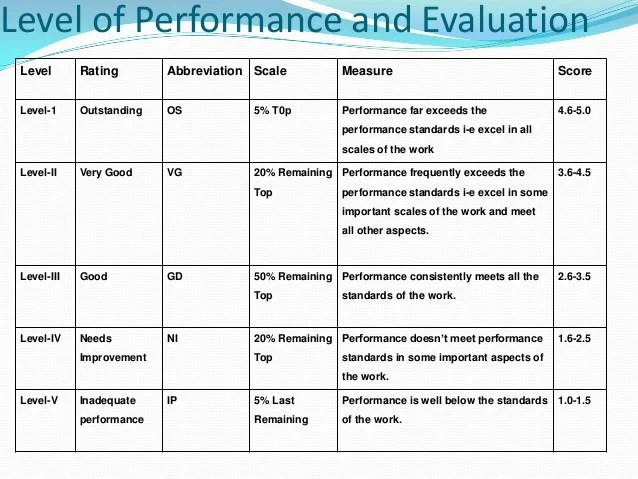 Free Basic Employee Self Evaluation Form From Formville Pia Performance Evaluation System