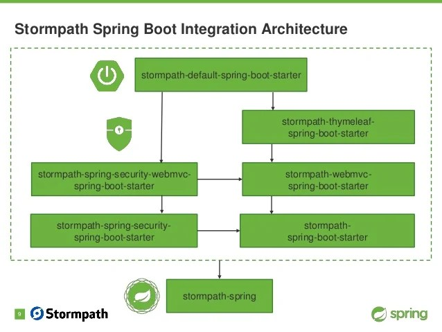 Spring Boot Authenticationand More
