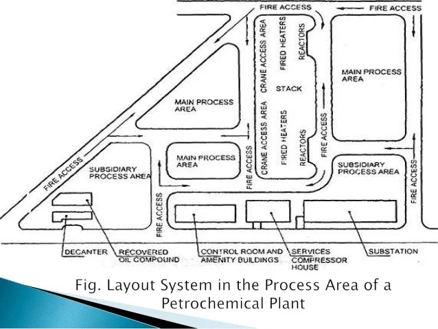 plant layout and piping design course