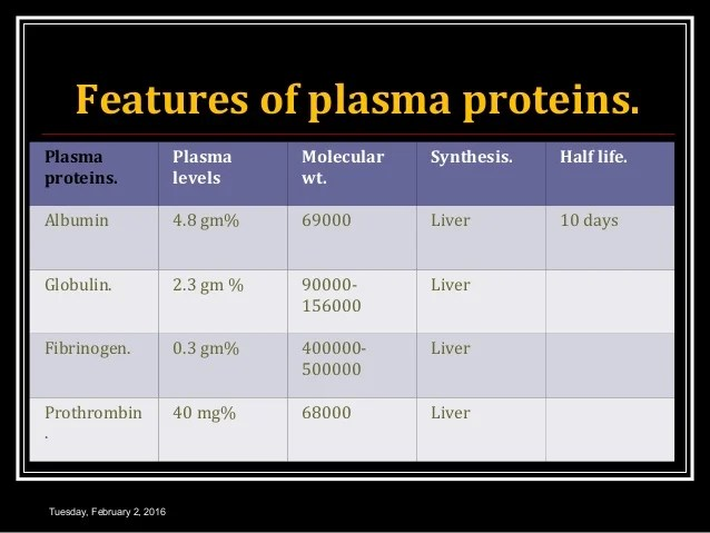 Suspension Molecular Plasma Proteins