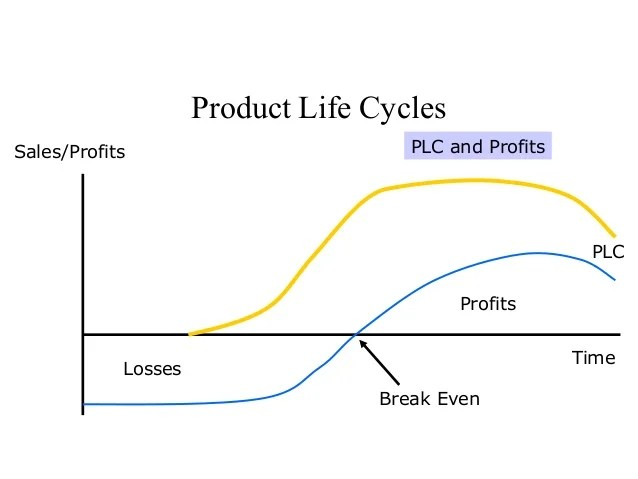 Mcdonalds Business Strategy In India Product Life Cycle