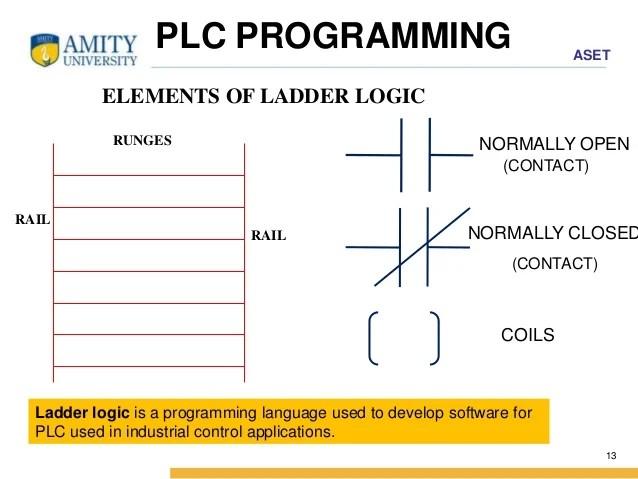 Basic Plc Ladder Logic Stlfamilylife