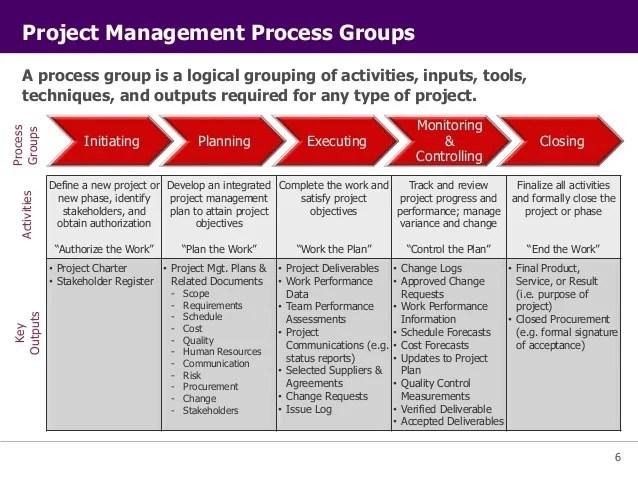 Study Construction Management Courses Unitec Pmi Project Management Principles