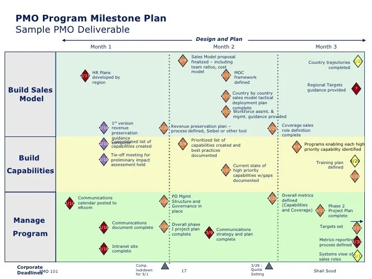 milestone schedule template - Muckgreenidesign - sample planning calendar