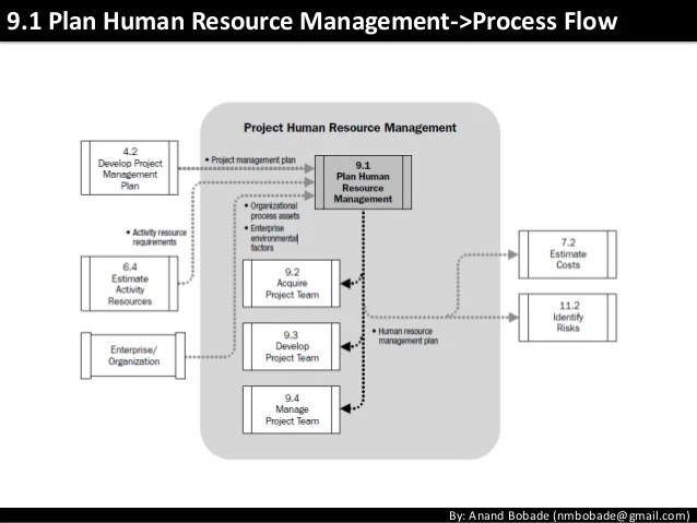 3 Ways To Become A Business Process Analyst Wikihow Pmp Chap9 Project Human Resource Management
