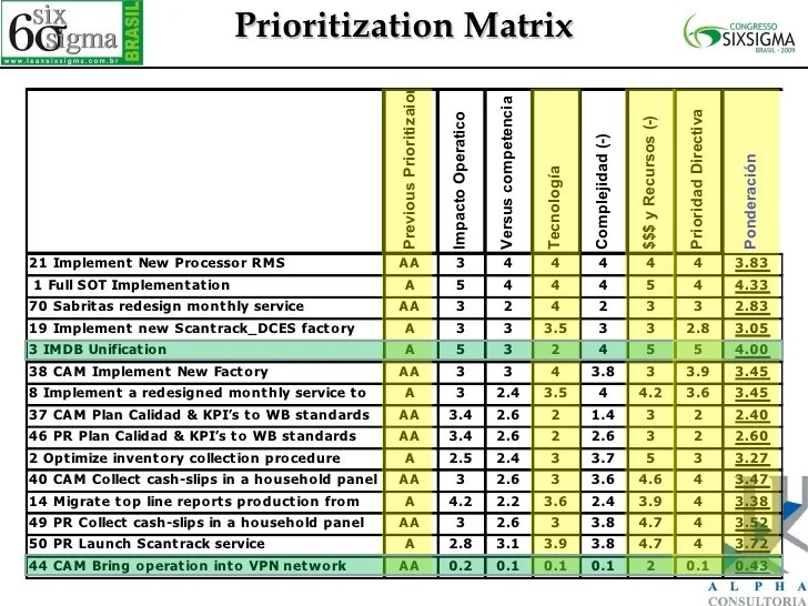 Project Prioritization Criteria Template Project Prioritization