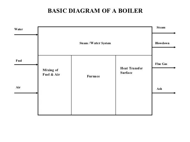 captive power plant block diagram