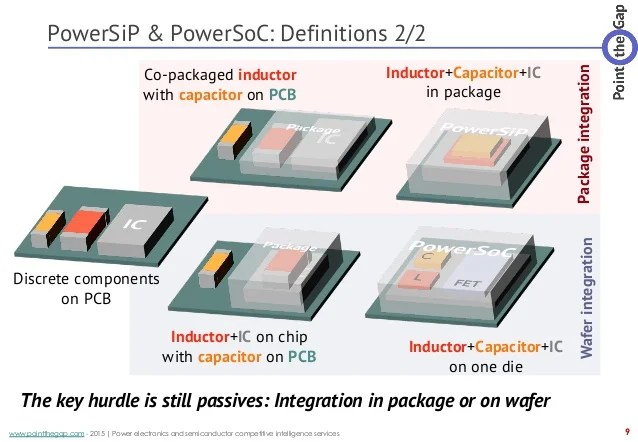 inductors electronics in embedded system