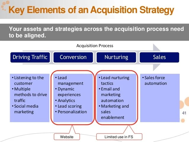sample acquisition strategy - Onwebioinnovate