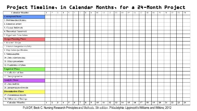 Sample Grant Proposal Timeline  Ejemplo De Articulo De Opinion