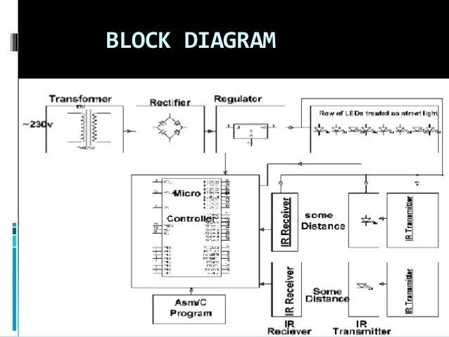 computer block diagram with explanation