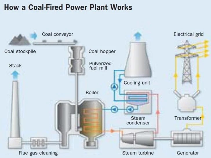 thermal power plant diagram ppt