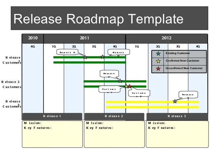 software release plan document - Bire1andwap - release planning template