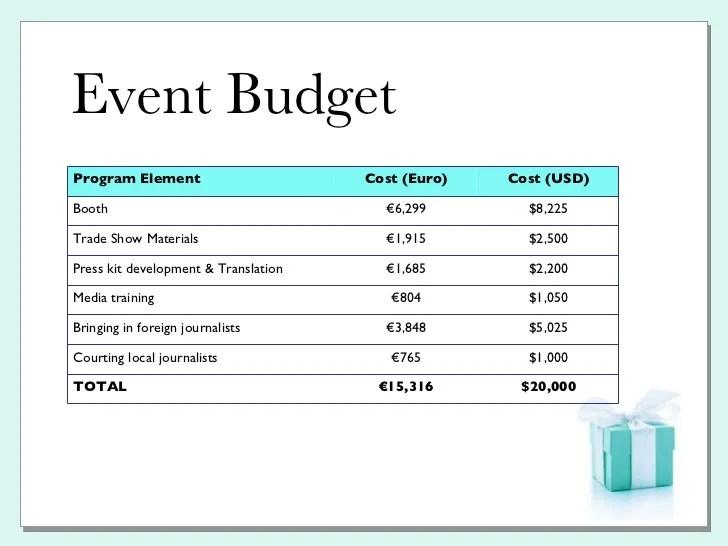 event budget example - Pinarkubkireklamowe