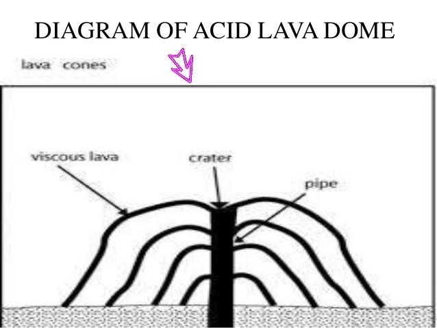 lava cone diagram