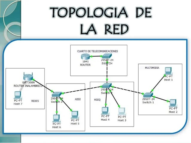 ultima diagrama de cableado de la red