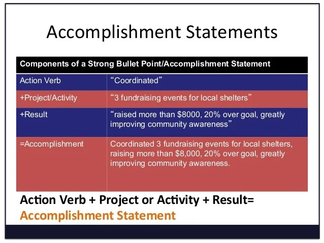 resume writing accomplishment statements