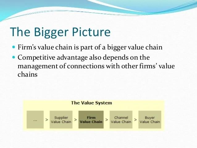 Entry8 Porter S Value Chain Presentation 1