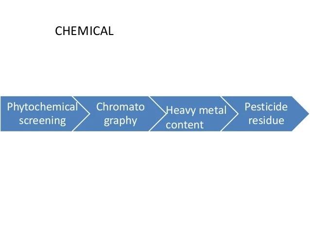 gas chromato graphy
