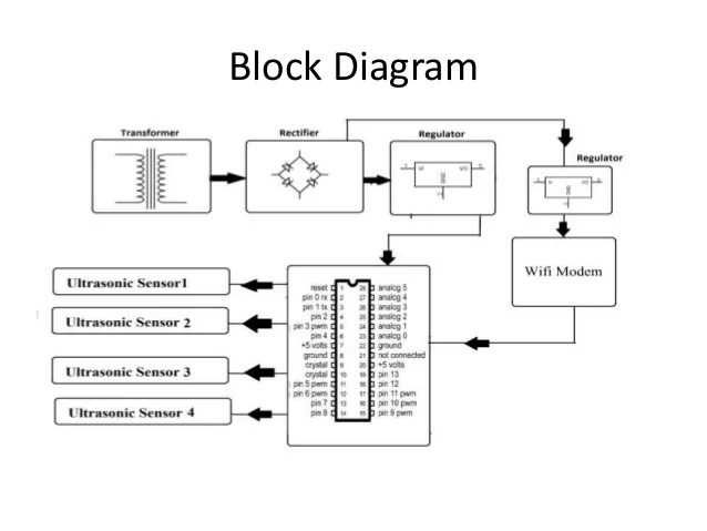 block diagram of garbage monitoring system