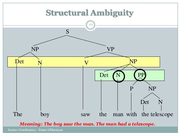 structural ambiguity trees