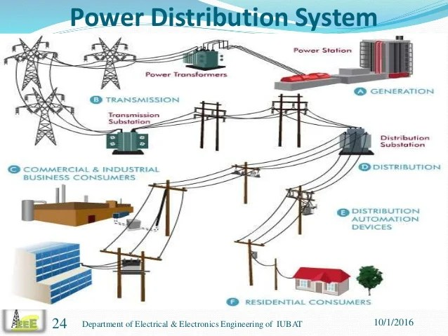 the world through electricity electrical distribution