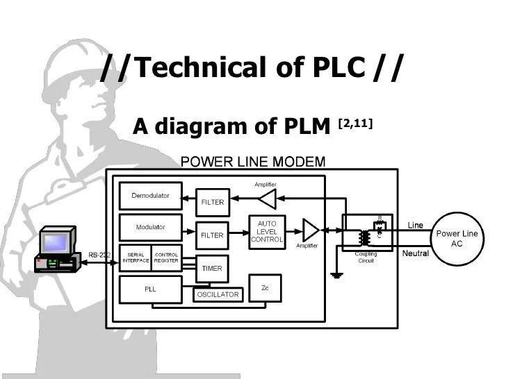 circuit diagram technical communication