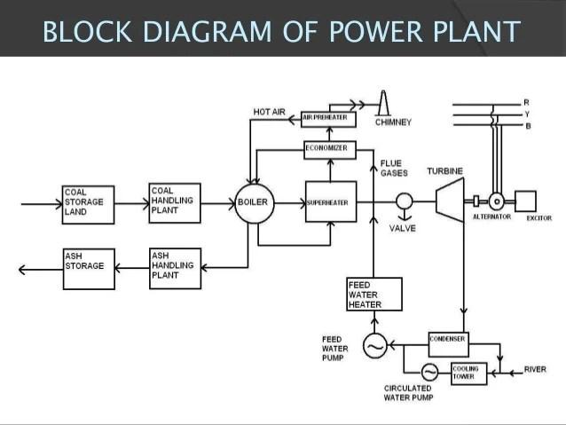 Thermal Power Plant Block Diagram Wiring Diagram