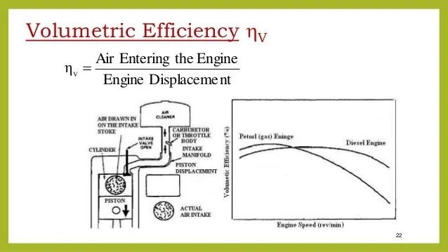 Force Diagram Ion Engine Basic Of Engine