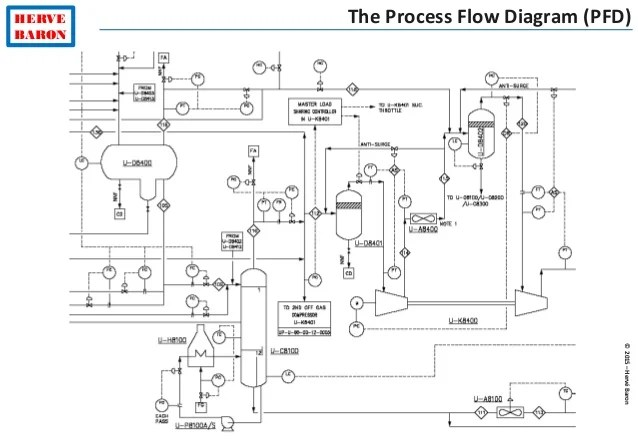 process flow diagram pfd