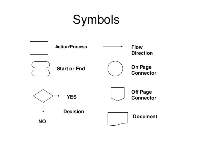 process flow diagram with tracks