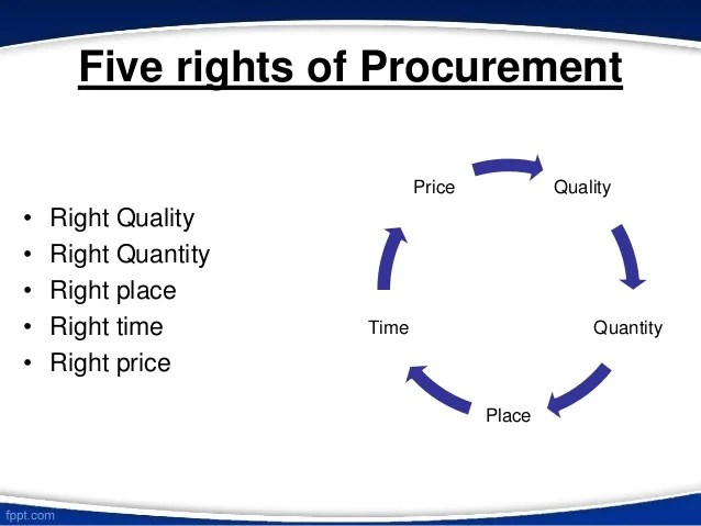 Procurement And Purchasing Of A Product