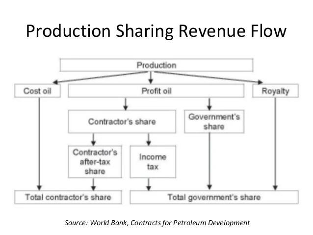 Great Profit Share Agreement Template Images \u003e\u003e 14 Inspirational