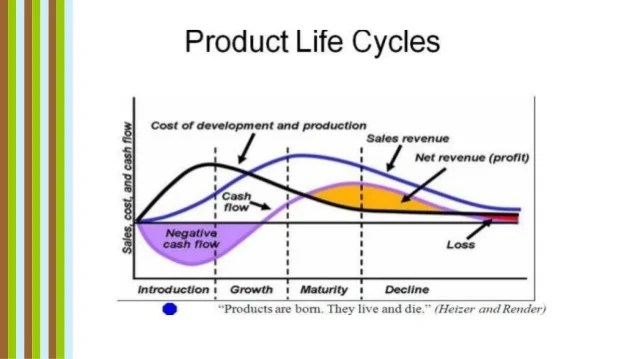 Product Life Cycle Management Case Study Of Nissan