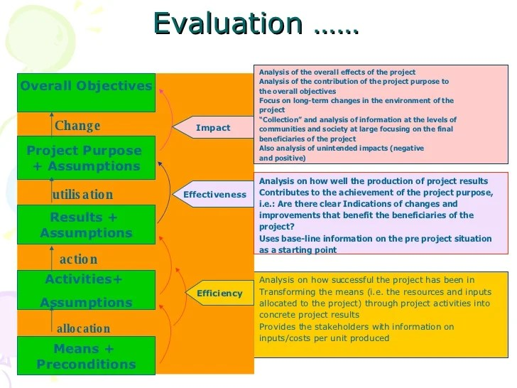 how to evaluate success - Boatjeremyeaton - how do you evaluate success