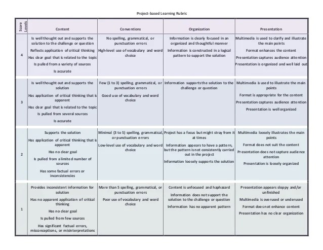 Rubrics For Project Based Learning kicksneakers - rubrics for project based learning
