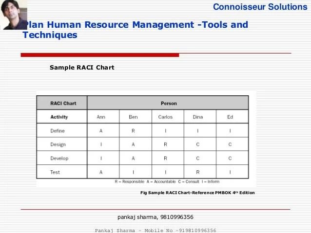 resources plan template - Alannoscrapleftbehind