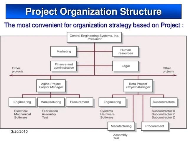 project organization chart - Josemulinohouse - project organization chart