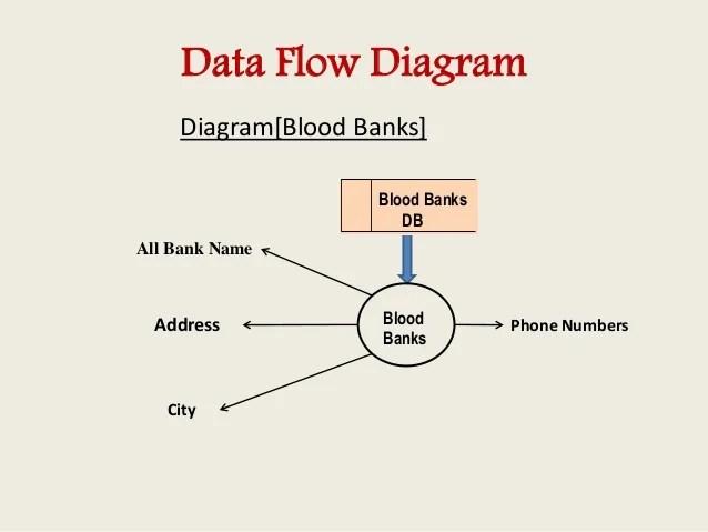 data flow vs process flow diagram