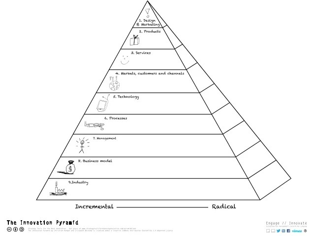 blank pyramid template - Romeolandinez