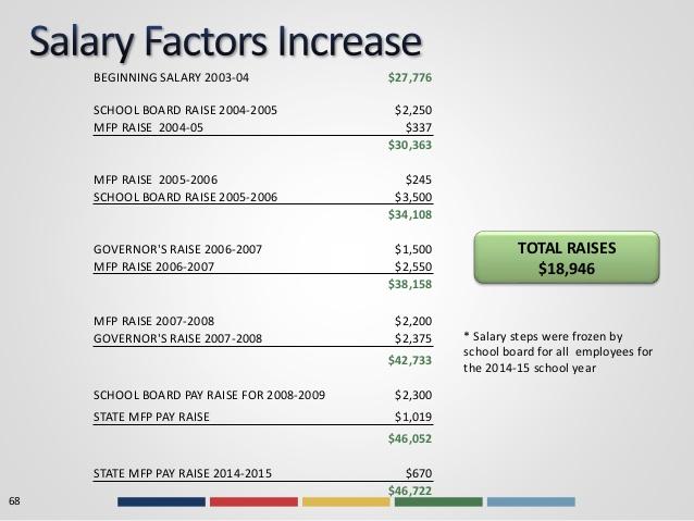 Salary Increase Proposal Sample
