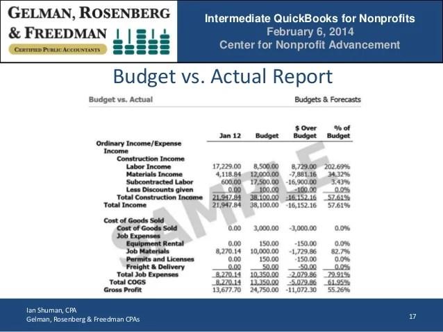 budget for non profit organization sample - Alannoscrapleftbehind - sample non profit budget